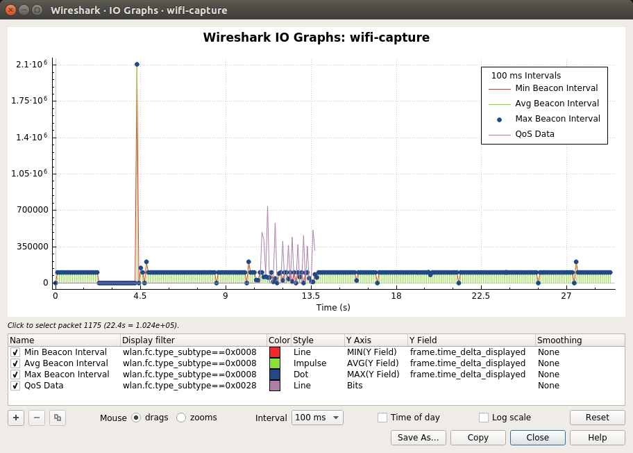 Wireshark · IO Graphs · wifi-capture_040