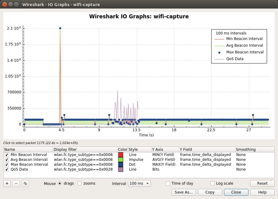 Wireshark · IO Graphs · wifi-capture_040