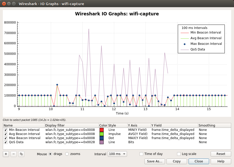 Wireshark · IO Graphs · wifi-capture_041