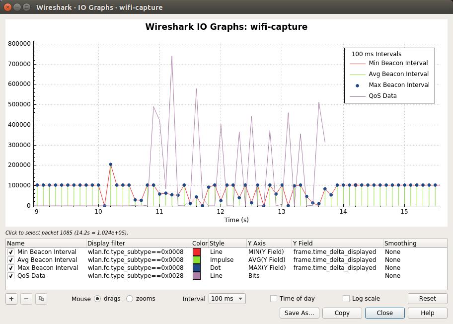 Wireshark · IO Graphs · wifi-capture_041