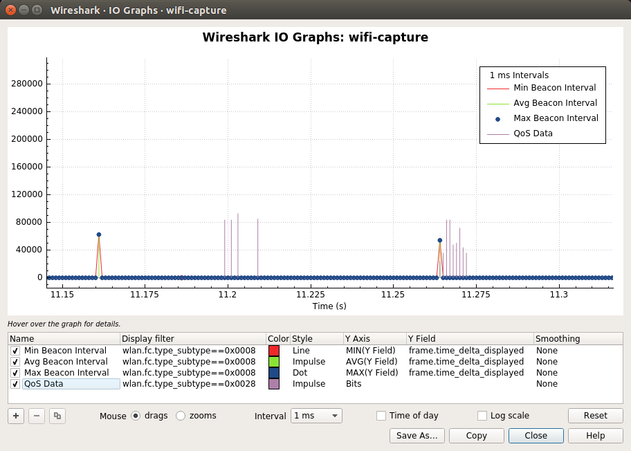 Wireshark · IO Graphs · wifi-capture_043