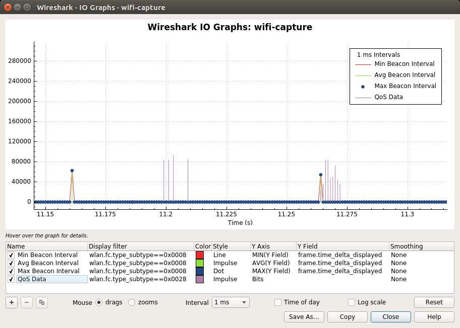 Wireshark · IO Graphs · wifi-capture_043