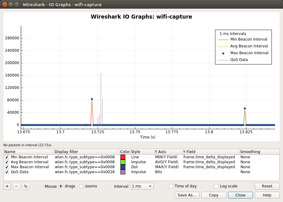 Wireshark · IO Graphs · wifi-capture_044
