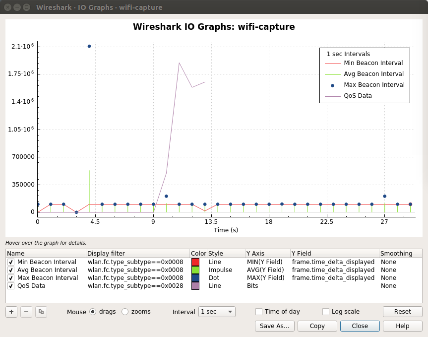 Wireshark · IO Graphs · wifi-capture_045