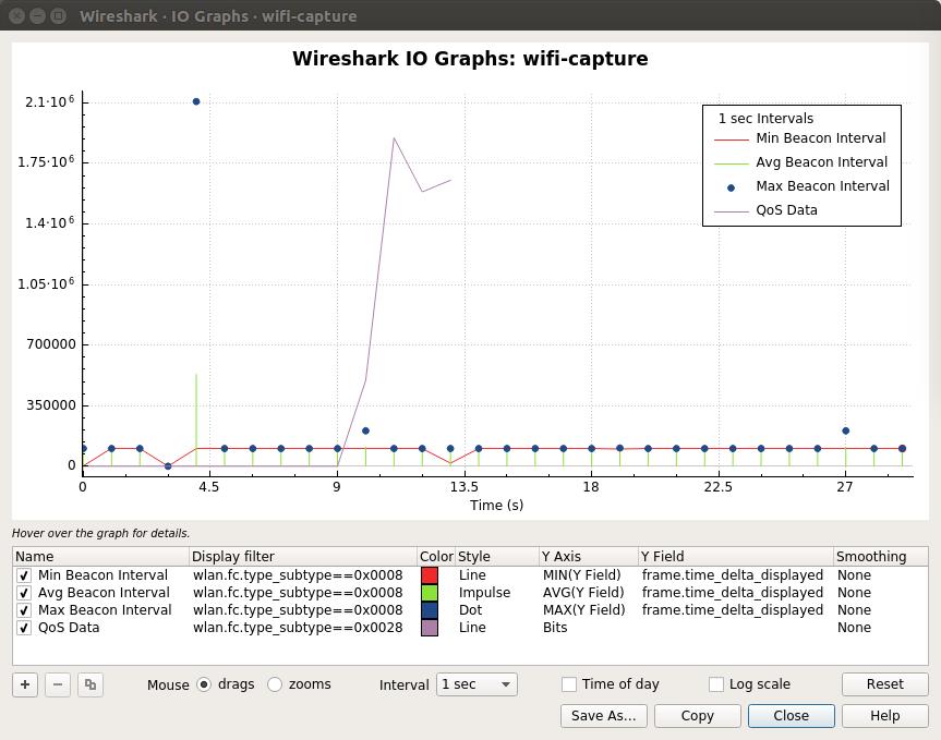 Wireshark · IO Graphs · wifi-capture_045