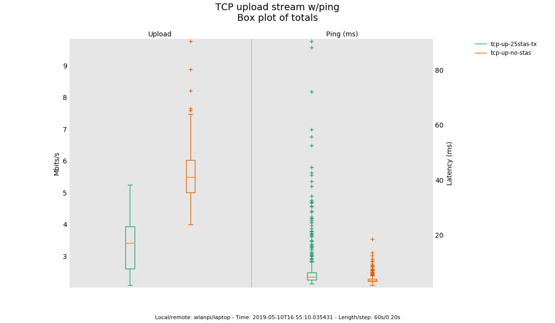 tcp-up-25stas-tx_vs_tcp-up-no-stas_box-plot-totals
