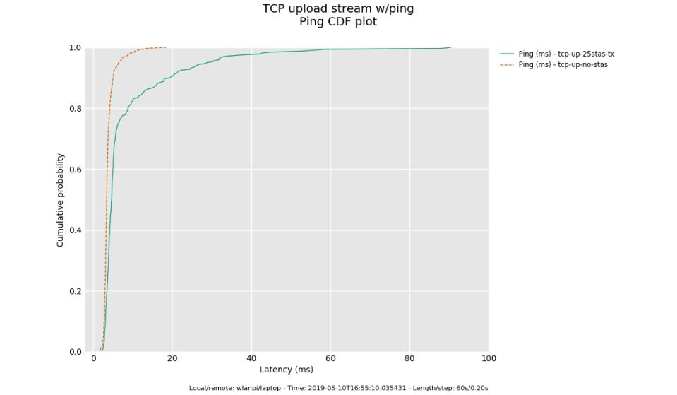 tcp-up-25stas-tx_vs_tcp-up-no-stas_ping-cdf